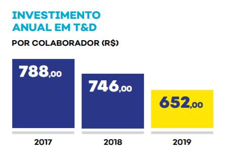 Gráfico investimento T&D por colaborador